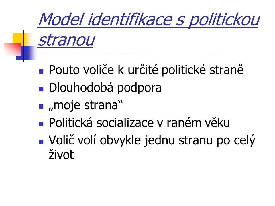 """Model identifikace s politickou stranou Pouto voliče k určité politické straně Dlouhodobá podpora """"moje strana"""" Politická socializace v raném věku Vol"""