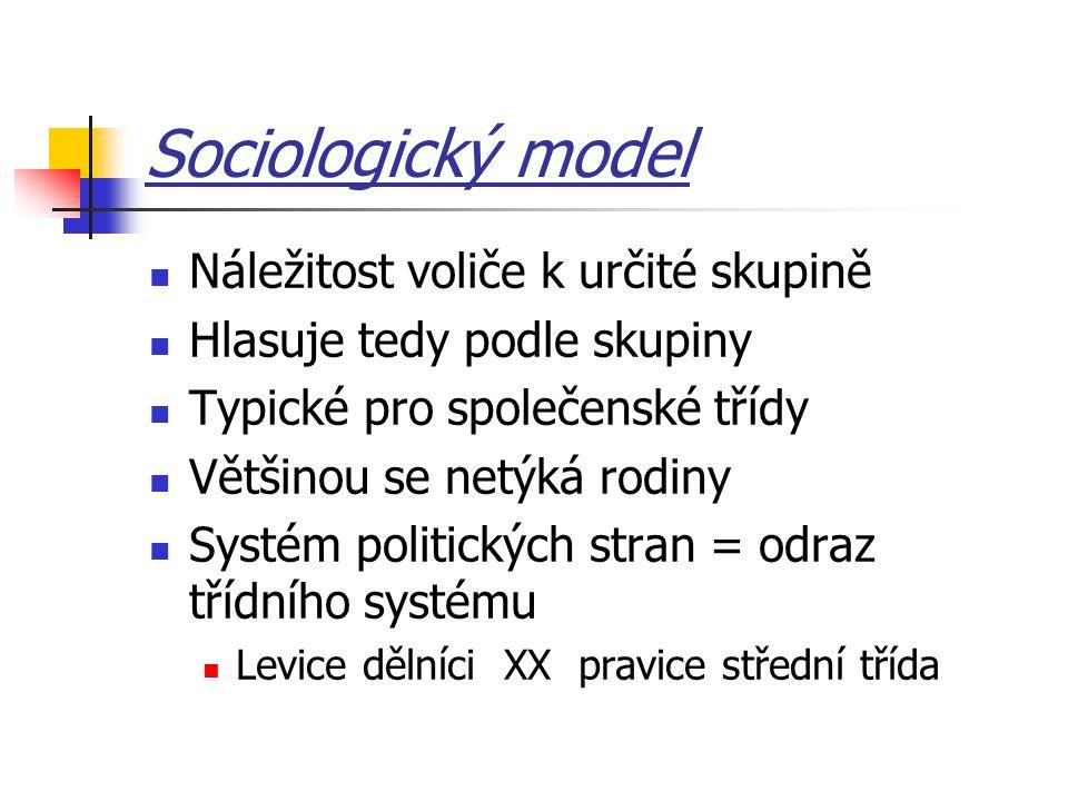 Sociologický model Náležitost voliče k určité skupině Hlasuje tedy podle skupiny Typické pro společenské třídy Většinou se netýká rodiny Systém politi