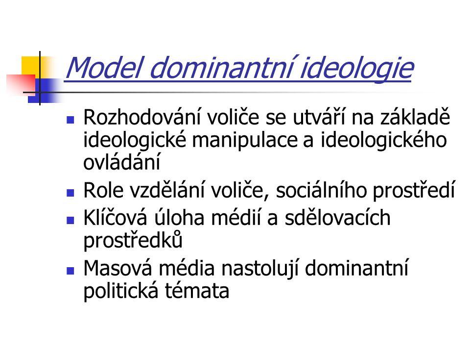 Model dominantní ideologie Rozhodování voliče se utváří na základě ideologické manipulace a ideologického ovládání Role vzdělání voliče, sociálního prostředí Klíčová úloha médií a sdělovacích prostředků Masová média nastolují dominantní politická témata
