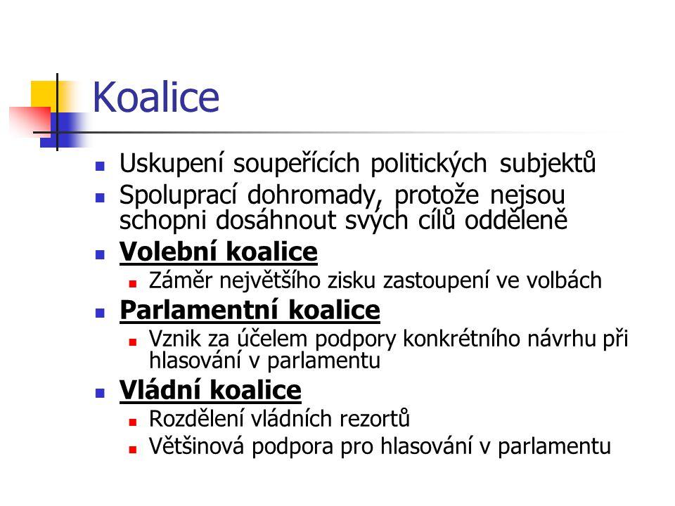 Koalice Uskupení soupeřících politických subjektů Spoluprací dohromady, protože nejsou schopni dosáhnout svých cílů odděleně Volební koalice Záměr největšího zisku zastoupení ve volbách Parlamentní koalice Vznik za účelem podpory konkrétního návrhu při hlasování v parlamentu Vládní koalice Rozdělení vládních rezortů Většinová podpora pro hlasování v parlamentu