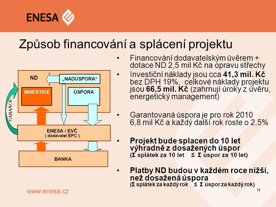 """ENESA / EVČ ( dodavatel EPC ) BANKA INVESTICE ÚSPORA """"NADÚSPORA"""" G ARANCE 14 Způsob financování a splácení projektu Financování dodavatelským úvěrem +"""