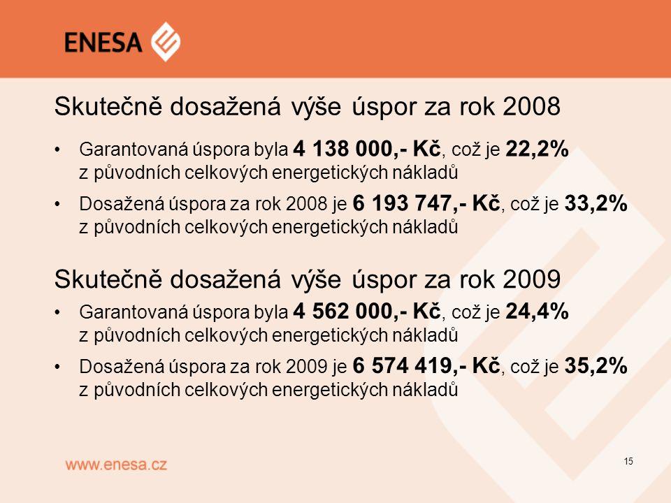 15 Skutečně dosažená výše úspor za rok 2008 Garantovaná úspora byla 4 138 000,- Kč, což je 22,2% z původních celkových energetických nákladů Dosažená