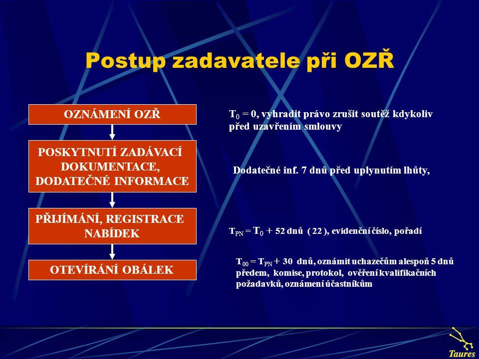 Postup zadavatele při OZŘ T 0 = 0, vyhradit právo zrušit soutěž kdykoliv před uzavřením smlouvy Dodatečné inf. 7 dnů před uplynutím lhůty, T PN = T 0
