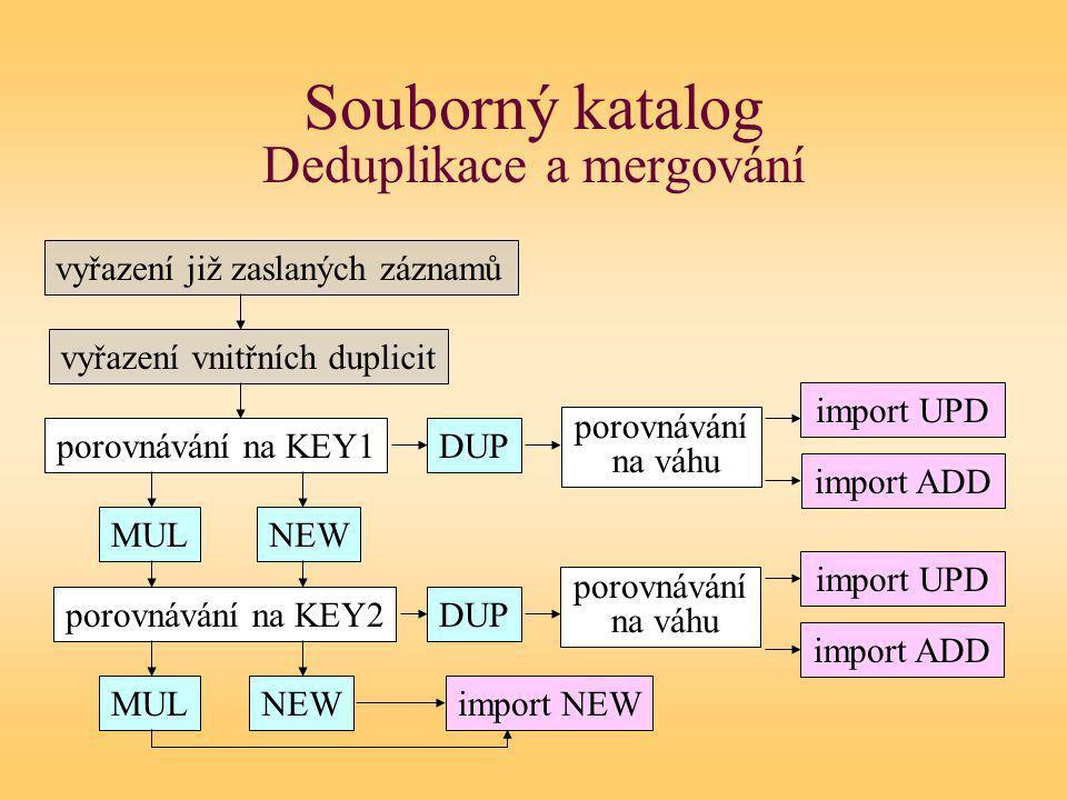 Souborný katalog Deduplikace a mergování vyřazení již zaslaných záznamů vyřazení vnitřních duplicit porovnávání na KEY1 porovnávání na KEY2 DUP NEWMUL import ADD import NEW import UPD porovnávání na váhu NEWMUL DUP porovnávání na váhu import UPD import ADD
