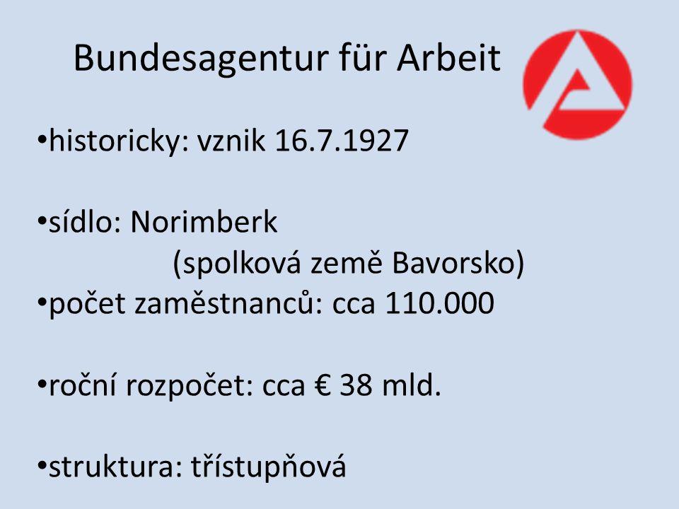 Bundesagentur für Arbeit historicky: vznik 16.7.1927 sídlo: Norimberk (spolková země Bavorsko) počet zaměstnanců: cca 110.000 roční rozpočet: cca € 38 mld.