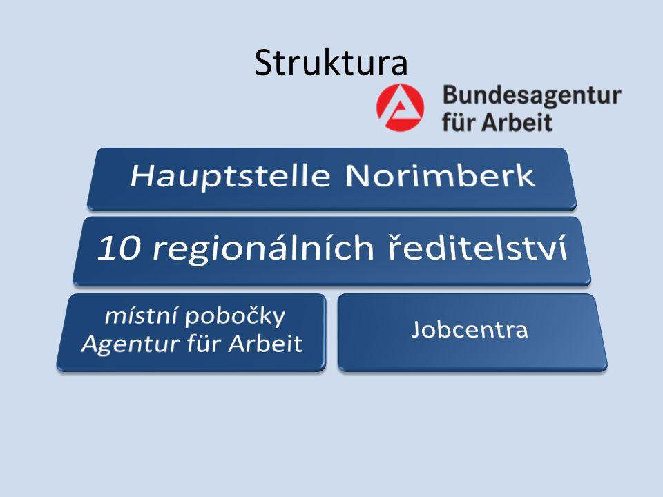 Hlavní úkoly: Zprostředkování zaměstnání Poradenství pro orientaci na trhu práce Kariérové poradenství pro mládež i dospělé Sledování situace na trhu práce Analýza trhu práce Výzkum v oblasti trhu práce