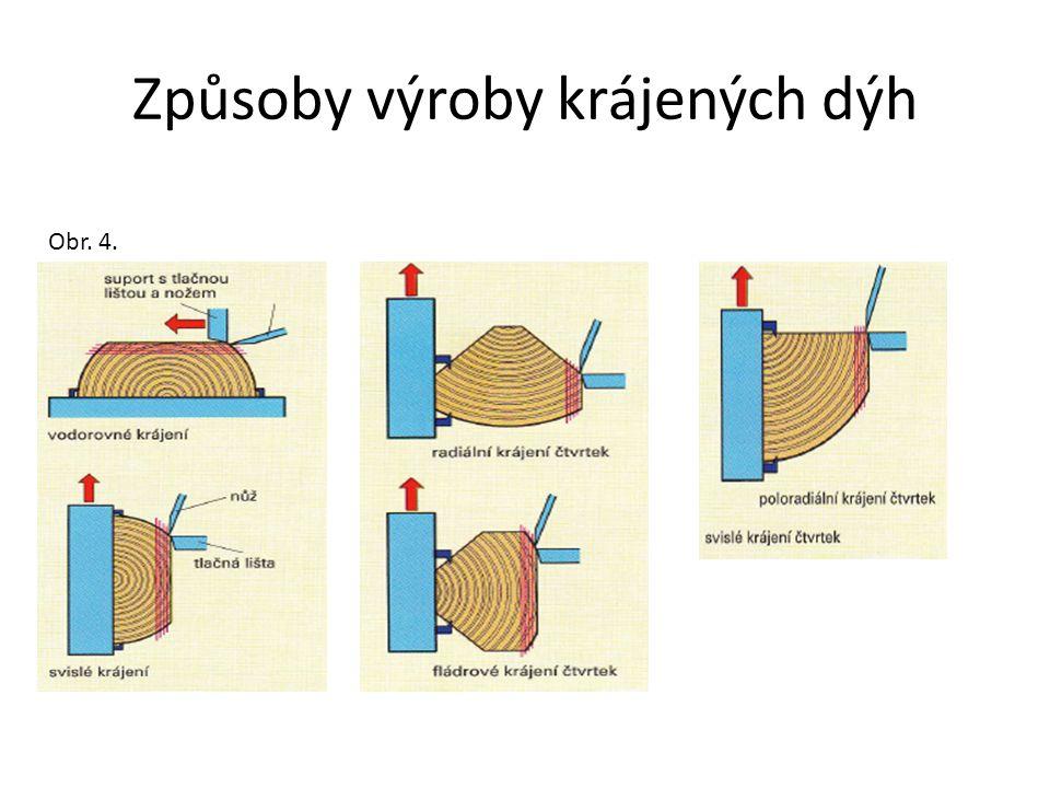 Dýhy vyráběné zvláštními způsoby AROdýhy (modifikované dýhy) Vyrábějí se krájením slepeného bloku loupaných dýh.
