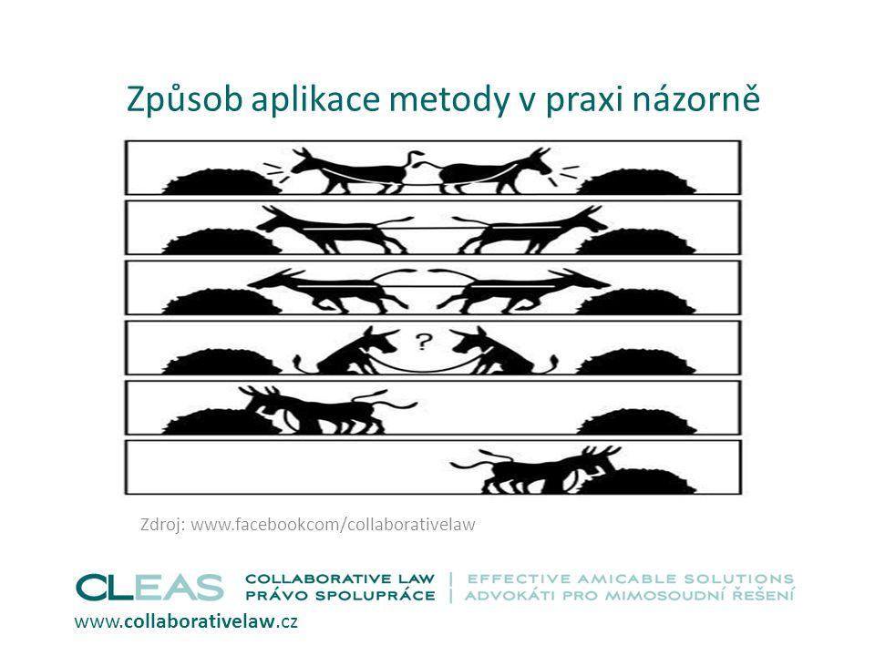 Způsob aplikace metody v praxi názorně www.collaborativelaw.cz Zdroj: www.facebookcom/collaborativelaw