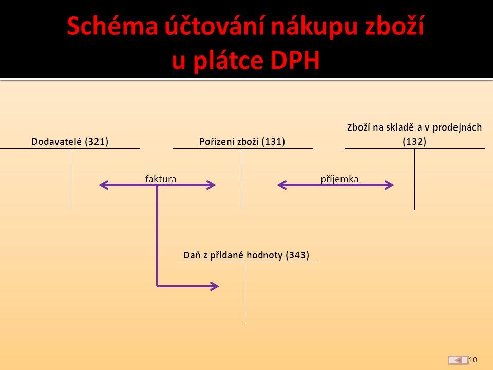 9 VPD příjemka Pokladna (211)Pořízení zboží (131) Zboží na skladě a v prodejnách (132)