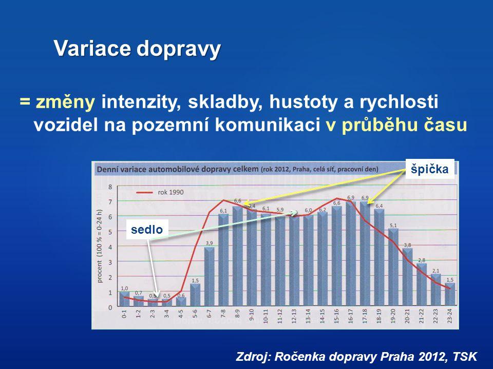 Variace dopravy = změny intenzity, skladby, hustoty a rychlosti vozidel na pozemní komunikaci v průběhu času Zdroj: Ročenka dopravy Praha 2012, TSK šp
