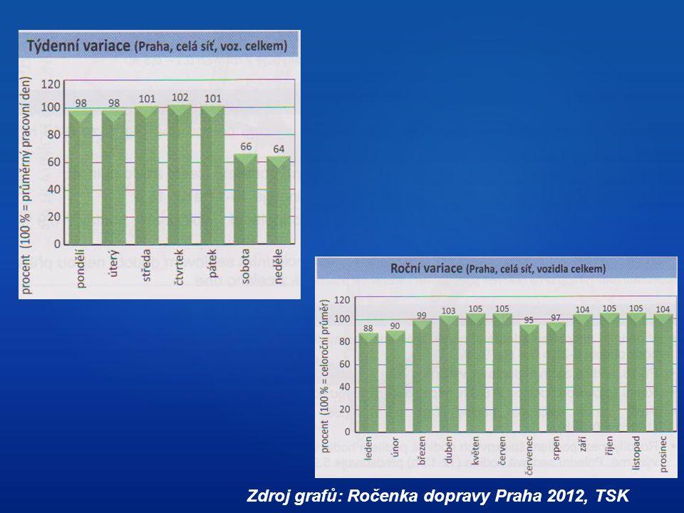 Zdroj grafů: Ročenka dopravy Praha 2012, TSK