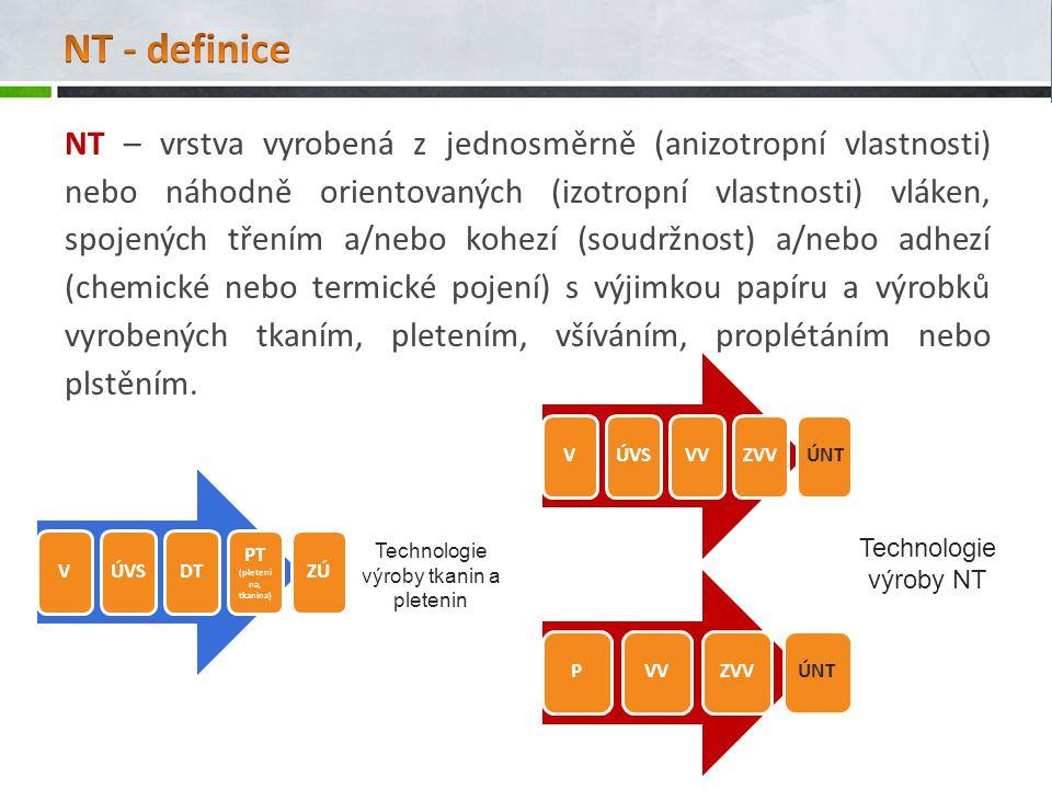 NT – vrstva vyrobená z jednosměrně (anizotropní vlastnosti) nebo náhodně orientovaných (izotropní vlastnosti) vláken, spojených třením a/nebo kohezí (soudržnost) a/nebo adhezí (chemické nebo termické pojení) s výjimkou papíru a výrobků vyrobených tkaním, pletením, všíváním, proplétáním nebo plstěním.
