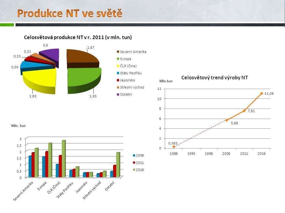 Celosvětový trend výroby NT