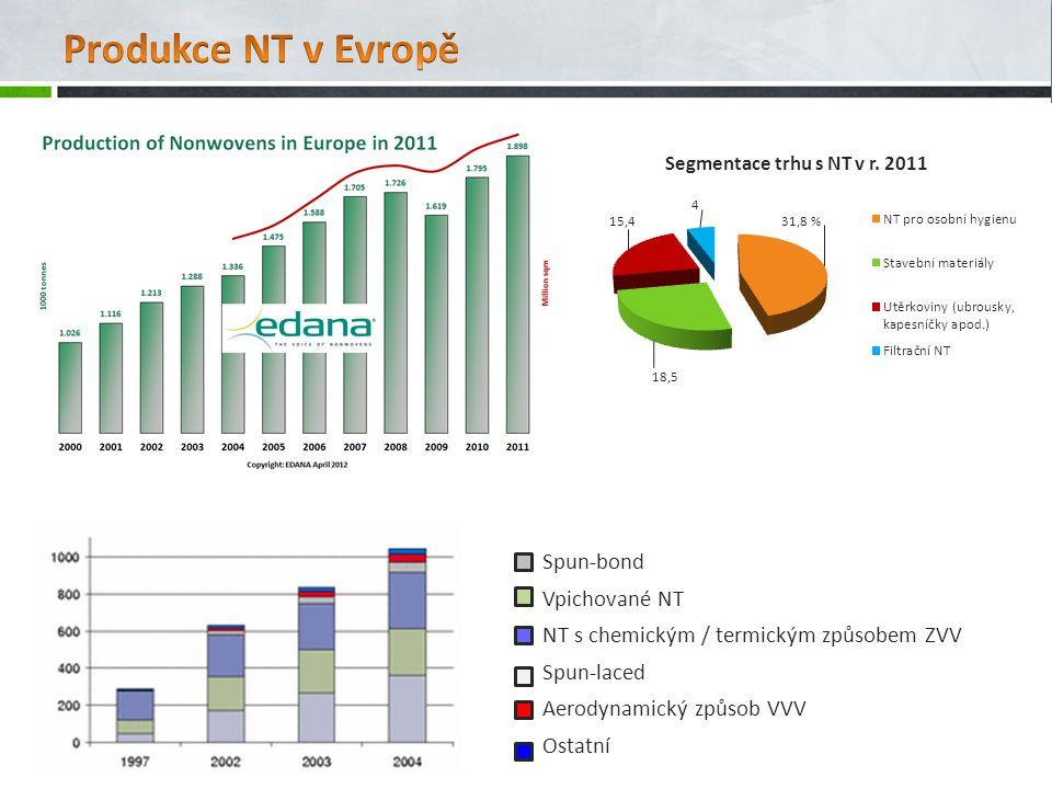 Segmentace trhu s NT v r.