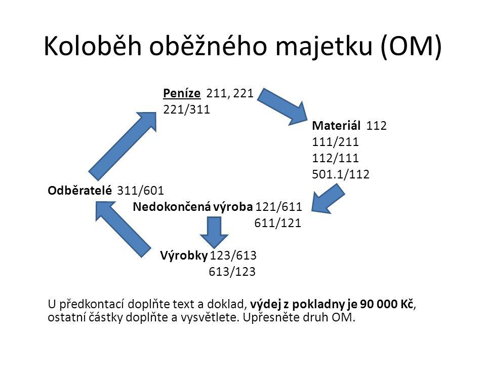 Koloběh oběžného majetku (OM) Peníze 211, 221 221/311 Materiál 112 111/211 112/111 501.1/112 Odběratelé 311/601 Nedokončená výroba 121/611 611/121 Výr