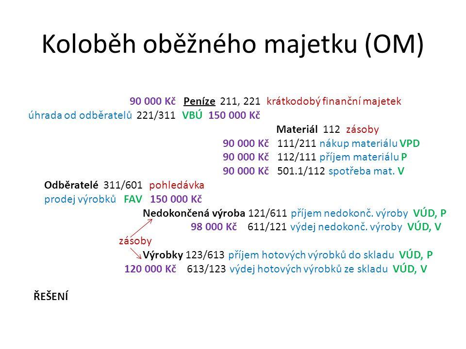 Koloběh oběžného majetku (OM) 90 000 Kč Peníze 211, 221 krátkodobý finanční majetek úhrada od odběratelů 221/311 VBÚ 150 000 Kč Materiál 112 zásoby 90