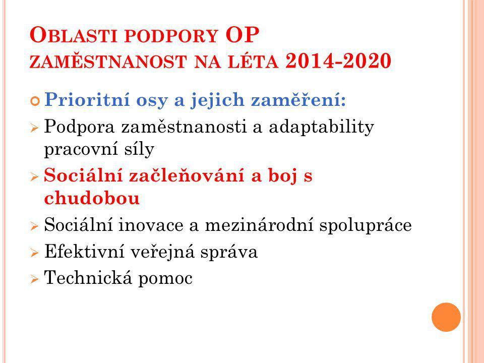 O BLASTI PODPORY OP ZAMĚSTNANOST NA LÉTA 2014-2020 Prioritní osy a jejich zaměření:  Podpora zaměstnanosti a adaptability pracovní síly  Sociální začleňování a boj s chudobou  Sociální inovace a mezinárodní spolupráce  Efektivní veřejná správa  Technická pomoc