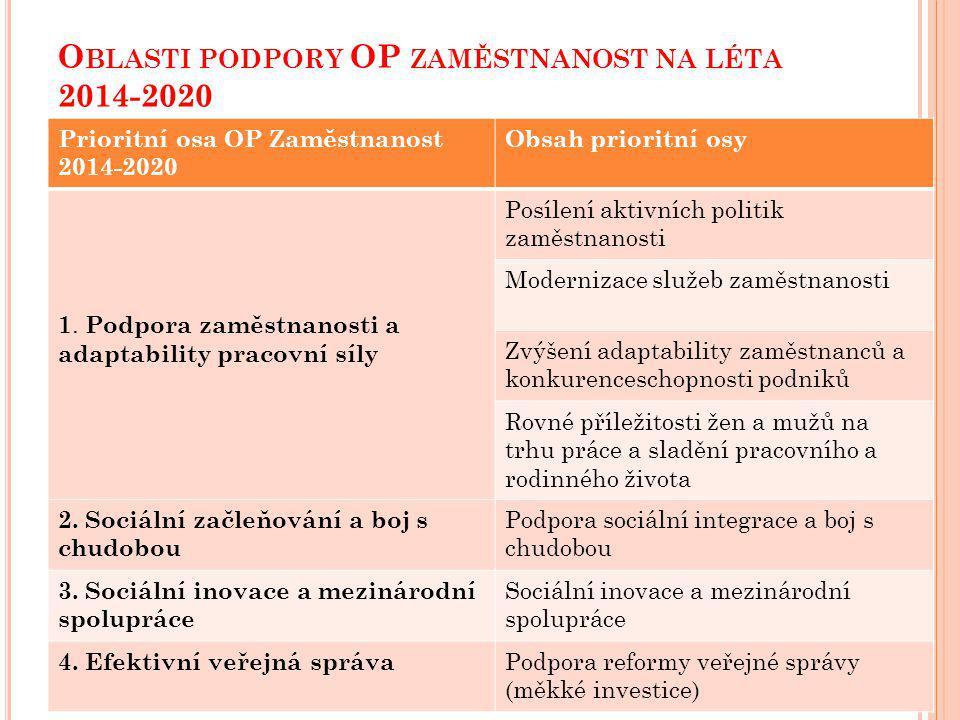 O BLASTI PODPORY OP ZAMĚSTNANOST NA LÉTA 2014-2020 Prioritní osa OP Zaměstnanost 2014-2020 Obsah prioritní osy 1.