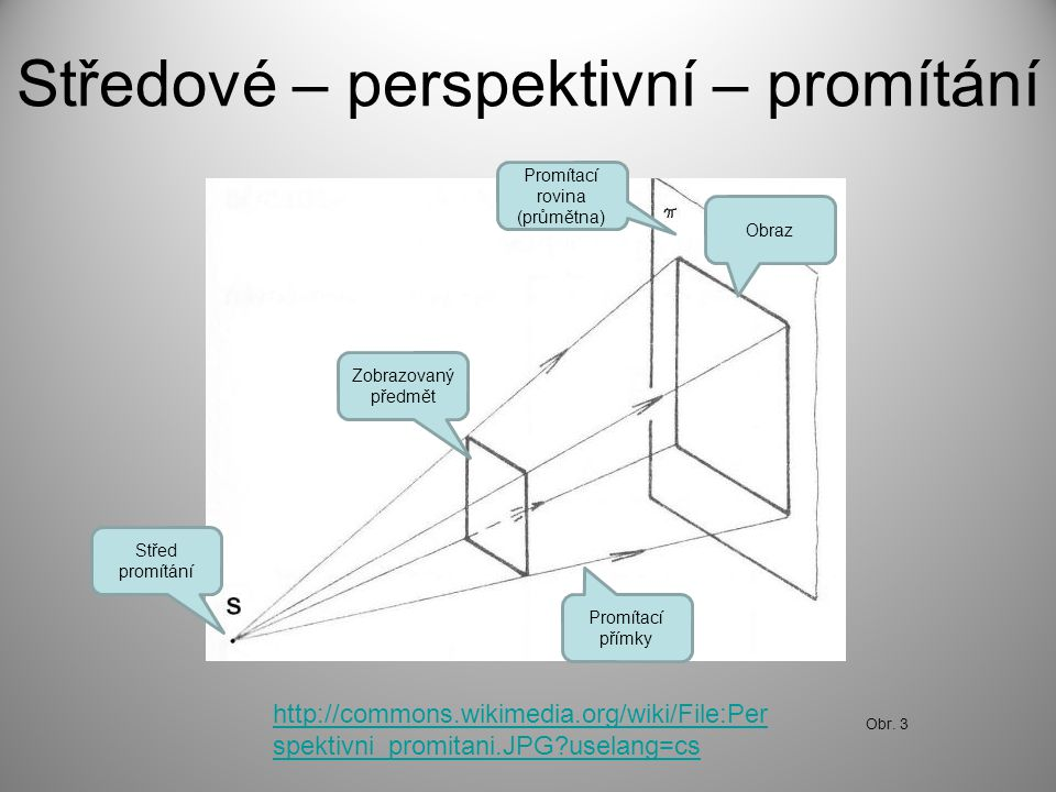 Středové – perspektivní – promítání http://commons.wikimedia.org/wiki/File:Per spektivni_promitani.JPG?uselang=cs Promítací rovina (průmětna) Zobrazov