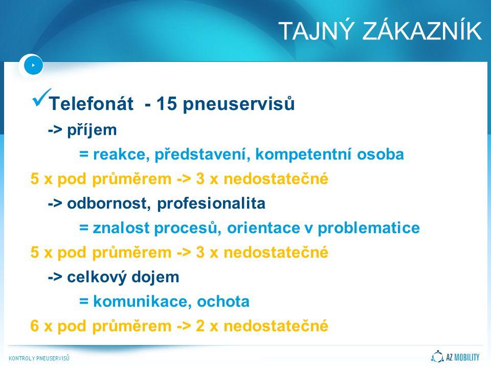 KONTROLY PNEUSERVISŮ Telefonát - 15 pneuservisů -> příjem = reakce, představení, kompetentní osoba 5 x pod průměrem -> 3 x nedostatečné -> odbornost, profesionalita = znalost procesů, orientace v problematice 5 x pod průměrem -> 3 x nedostatečné -> celkový dojem = komunikace, ochota 6 x pod průměrem -> 2 x nedostatečné TAJNÝ ZÁKAZNÍK