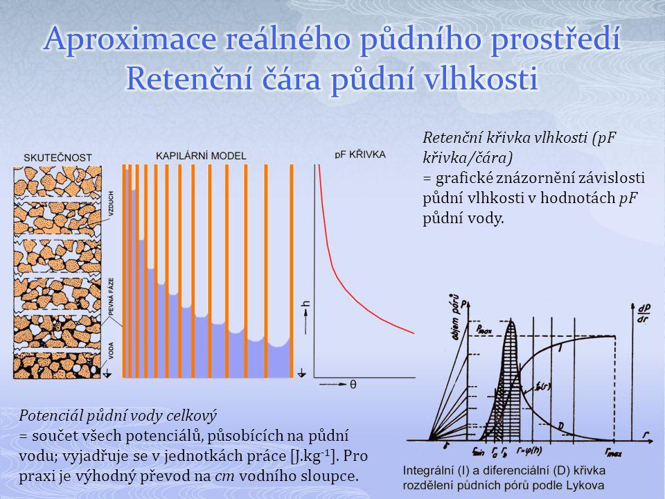 Retenční křivka vlhkosti (pF křivka/čára) = grafické znázornění závislosti půdní vlhkosti v hodnotách pF půdní vody. Potenciál půdní vody celkový = so