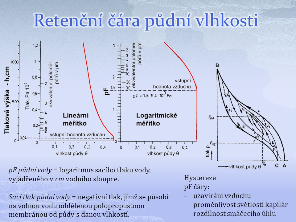 Hystereze pF čáry: -uzavírání vzduchu -proměnlivost světlosti kapilár -rozdílnost smáčecího úhlu pF půdní vody = logaritmus sacího tlaku vody, vyjádře