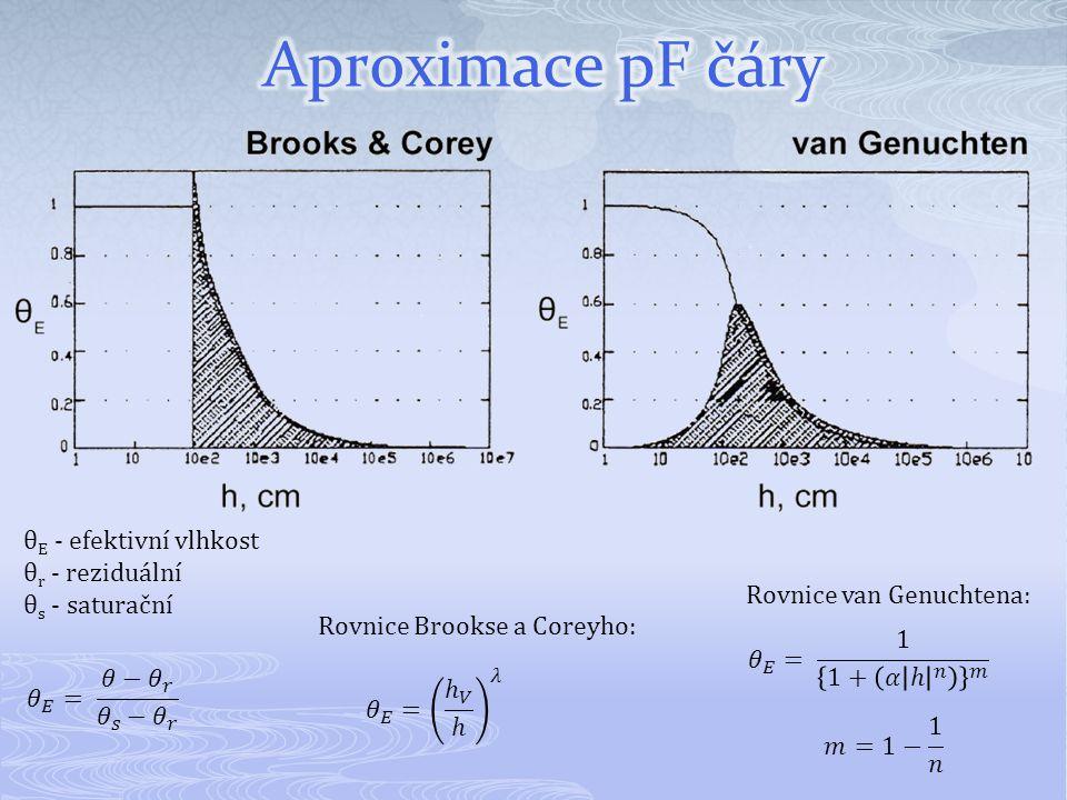 θ E - efektivní vlhkost θ r - reziduální θ s - saturační Rovnice Brookse a Coreyho: Rovnice van Genuchtena: