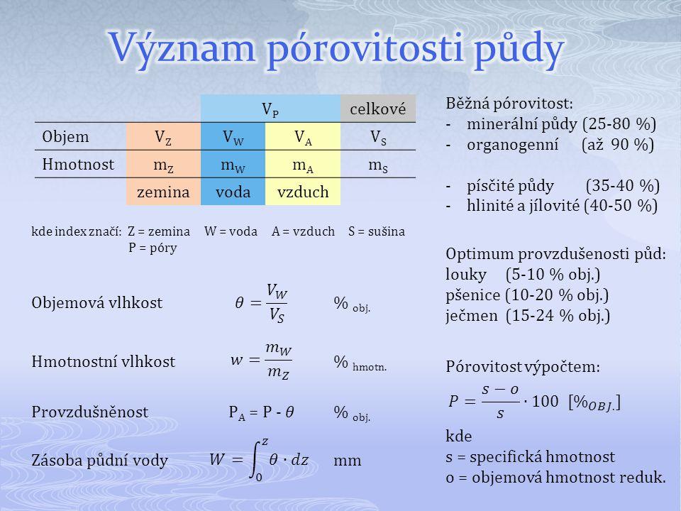 VPVP celkové ObjemVZVZ VWVW VAVA VSVS HmotnostmZmZ mWmW mAmA mSmS zeminavodavzduch Běžná pórovitost: -minerální půdy (25-80 %) -organogenní (až 90 %)
