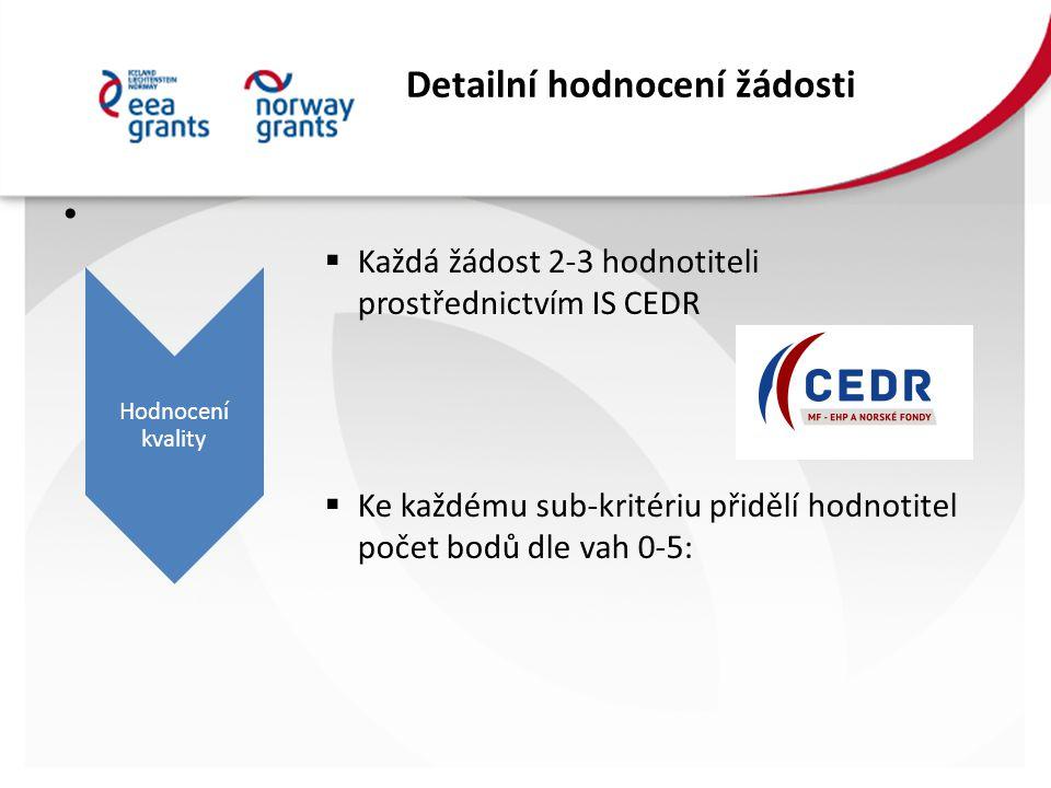 Detailní hodnocení žádosti  Každá žádost 2-3 hodnotiteli prostřednictvím IS CEDR  Ke každému sub-kritériu přidělí hodnotitel počet bodů dle vah 0-5: