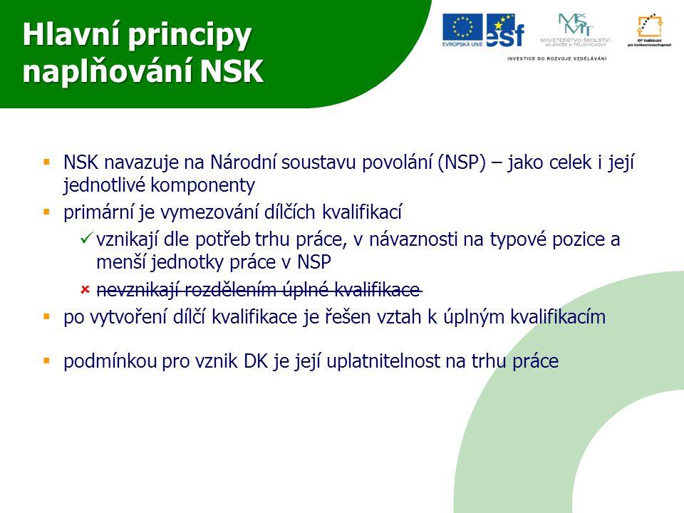 Hlavní principy naplňování NSK  NSK navazuje na Národní soustavu povolání (NSP) – jako celek i její jednotlivé komponenty  primární je vymezování dí