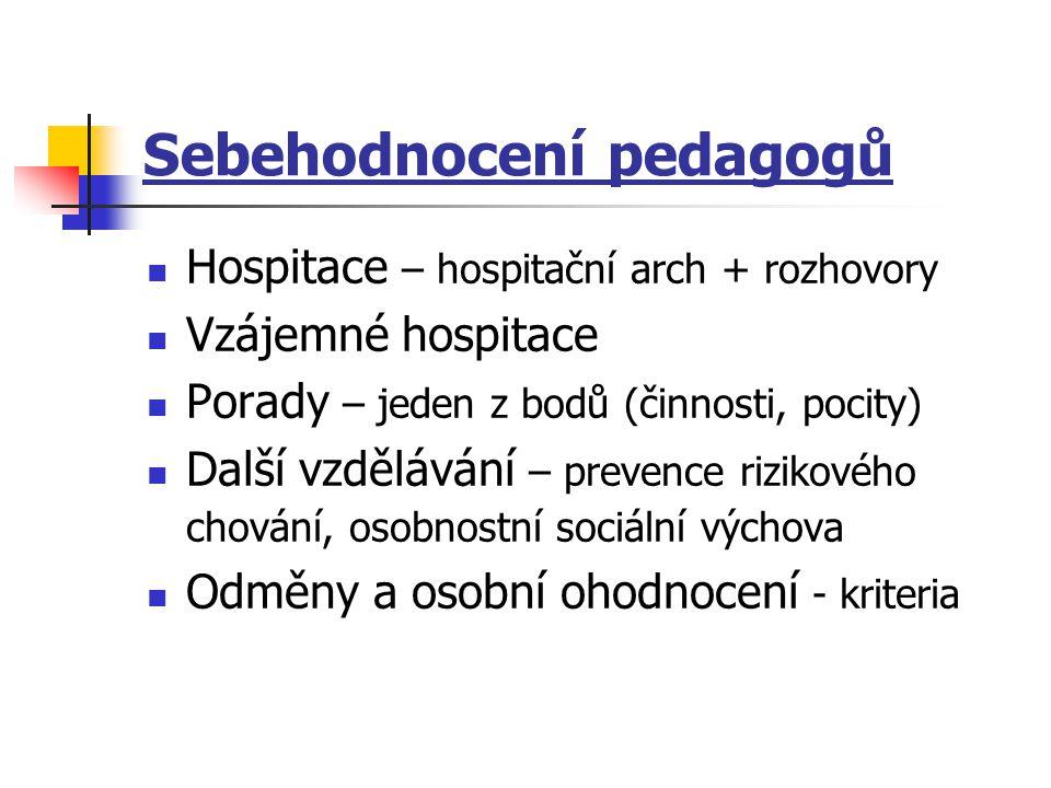 Sebehodnocení pedagogů Hospitace – hospitační arch + rozhovory Vzájemné hospitace Porady – jeden z bodů (činnosti, pocity) Další vzdělávání – prevence