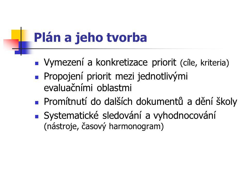 Plán a jeho tvorba Vymezení a konkretizace priorit (cíle, kriteria) Propojení priorit mezi jednotlivými evaluačními oblastmi Promítnutí do dalších dok
