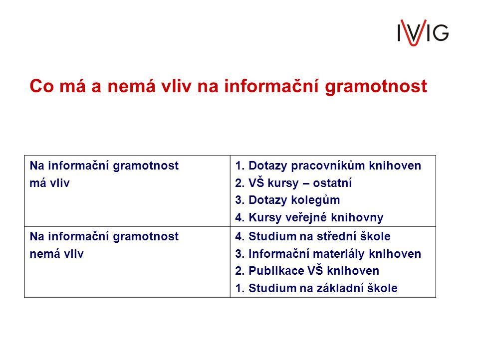 Co má a nemá vliv na informační gramotnost Na informační gramotnost má vliv 1. Dotazy pracovníkům knihoven 2. VŠ kursy – ostatní 3. Dotazy kolegům 4.