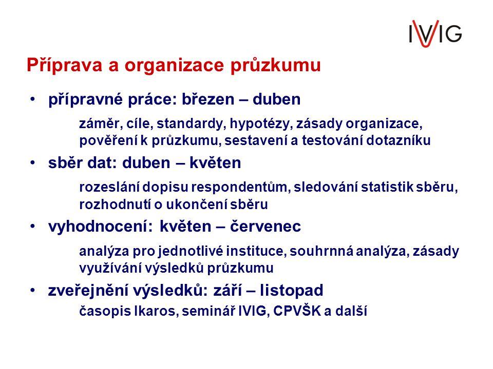 Příprava a organizace průzkumu přípravné práce: březen – duben záměr, cíle, standardy, hypotézy, zásady organizace, pověření k průzkumu, sestavení a t