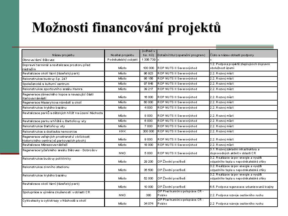 Možnosti financování projektů