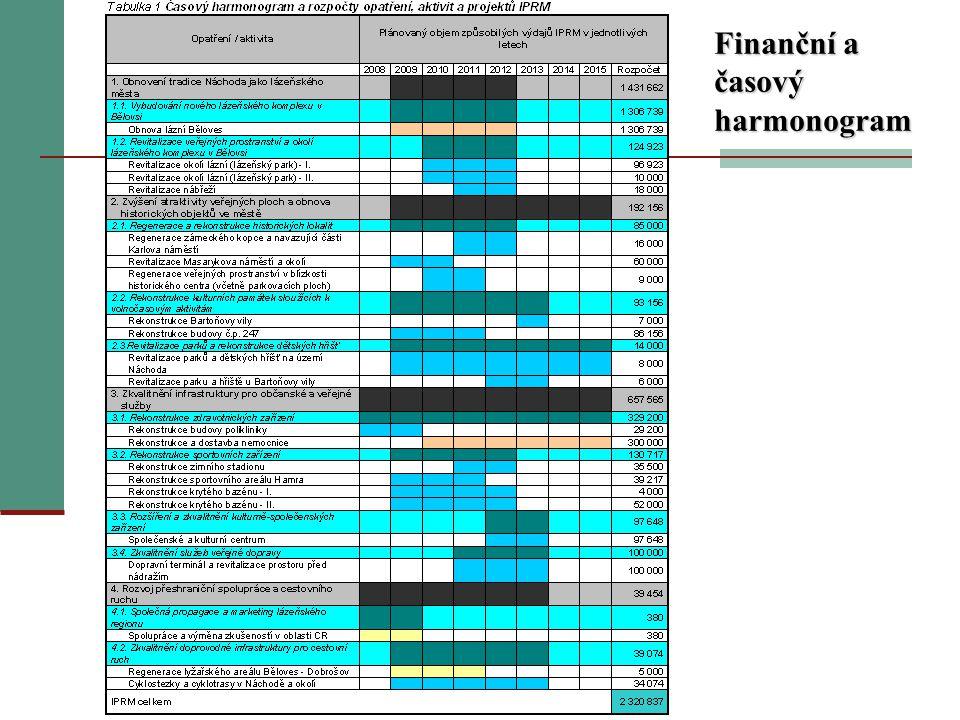 Finanční a časový harmonogram