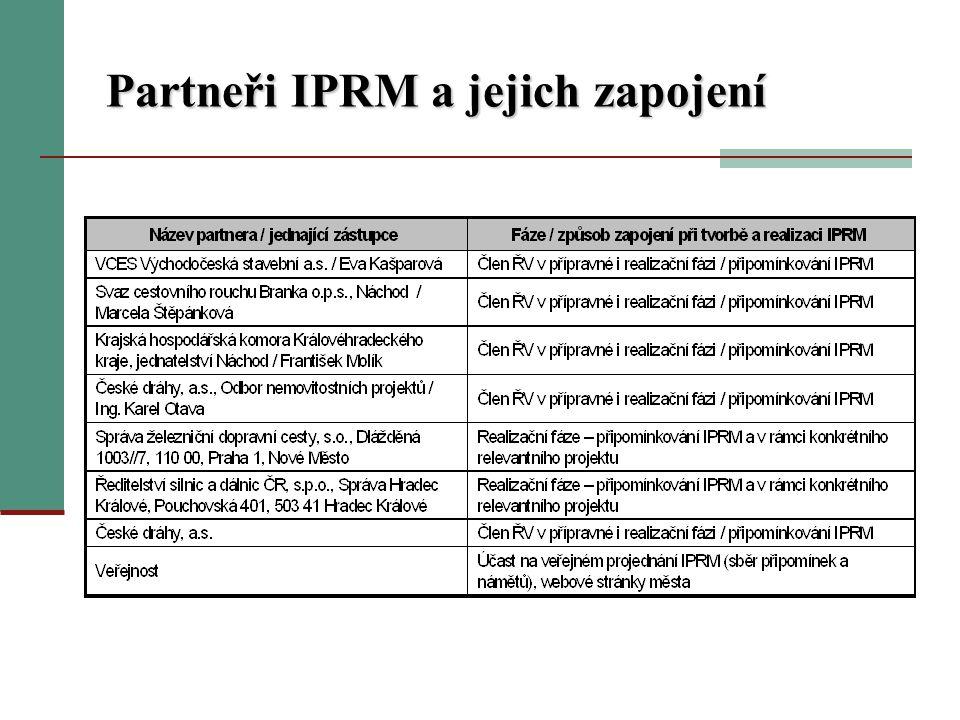 Partneři IPRM a jejich zapojení