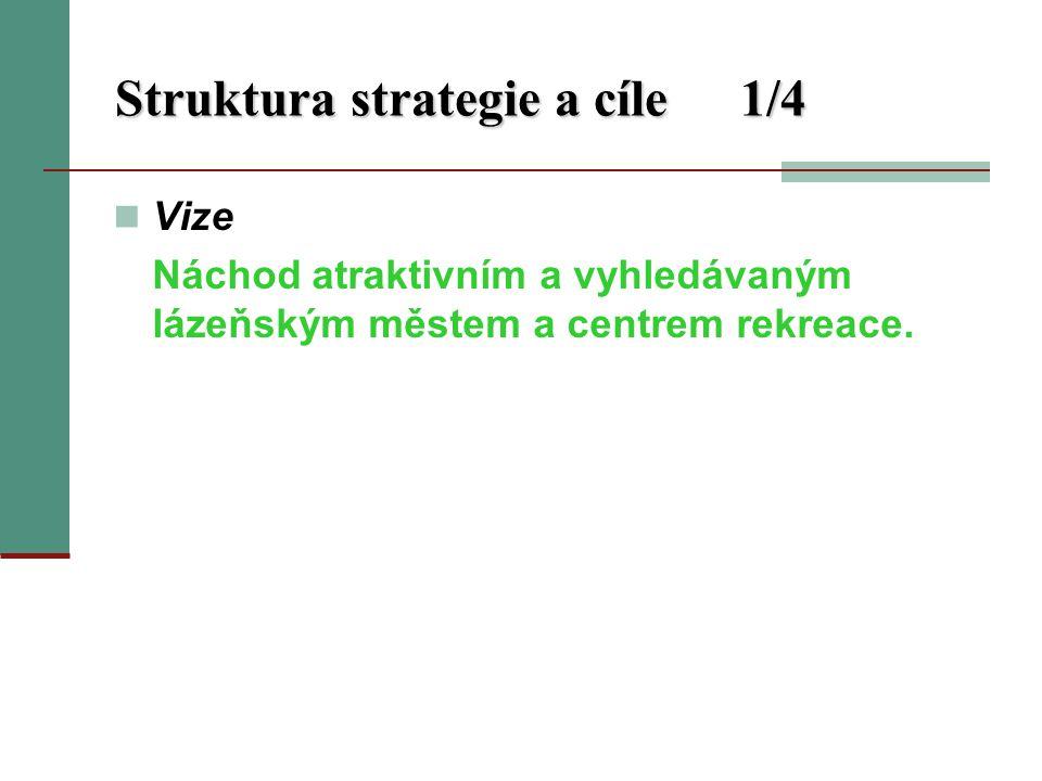 Struktura strategie a cíle1/4 Vize Náchod atraktivním a vyhledávaným lázeňským městem a centrem rekreace.