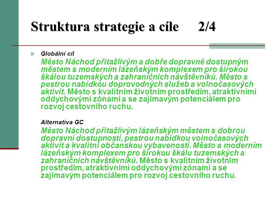 Struktura strategie a cíle2/4 Globální cíl Město Náchod přitažlivým a dobře dopravně dostupným městem s moderním lázeňským komplexem pro širokou škálou tuzemských a zahraničních návštěvníků.