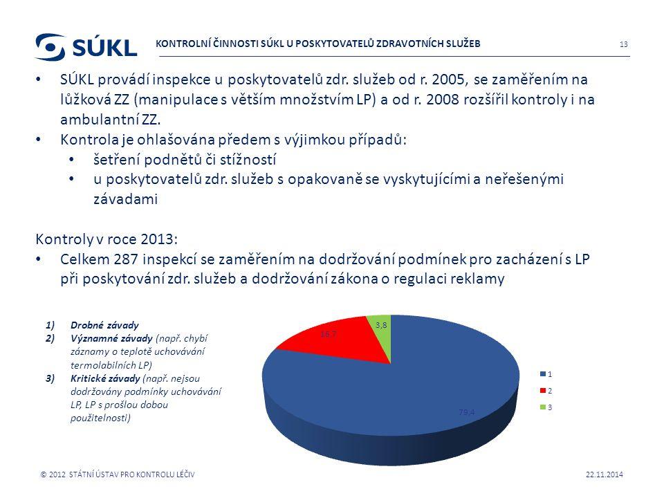 22.11.2014 © 2012 STÁTNÍ ÚSTAV PRO KONTROLU LÉČIV 14 KONTROLNÍ ČINNOSTI SÚKL U POSKYTOVATELŮ ZDRAVOTNÍCH SLUŽEB Nejčastější závady v těchto oblastech: Chybějící standardní operační postupy pro příjem, úpravu, používání a uchovávání LP (u 46,5 % kontrolovaných ZZ) Kontrola dodržení teploty uchovávání LP Záznamy o kontrole doby použitelnosti Reklamace Záznamy o příjmu LP Evidence LP LP bez původních obalů LP bez identifikačních údajů Nedodržení postupu pro úpravu LP Likvidace nepoužitelných LP Způsob uchovávání lékařských předpisů Používání vrácených LP při poskytování zdravotní péče Neoprávněný výdej LP