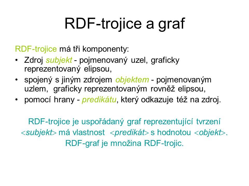 RDF-trojice a graf RDF-trojice má tři komponenty: Zdroj subjekt - pojmenovaný uzel, graficky reprezentovaný elipsou, spojený s jiným zdrojem objektem - pojmenovaným uzlem, graficky reprezentovaným rovněž elipsou, pomocí hrany - predikátu, který odkazuje též na zdroj.