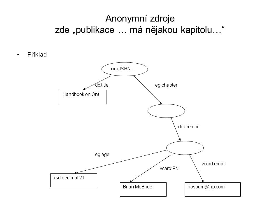 """Anonymní zdroje zde """"publikace … má nějakou kapitolu… Příklad urn:ISBN:.."""