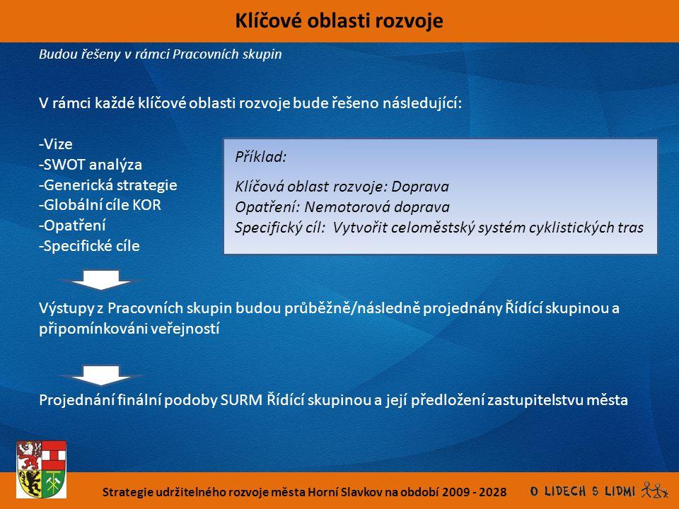 Strategie udržitelného rozvoje města Horní Slavkov na období 2009 - 2028 Klíčové oblasti rozvoje V rámci každé klíčové oblasti rozvoje bude řešeno nás