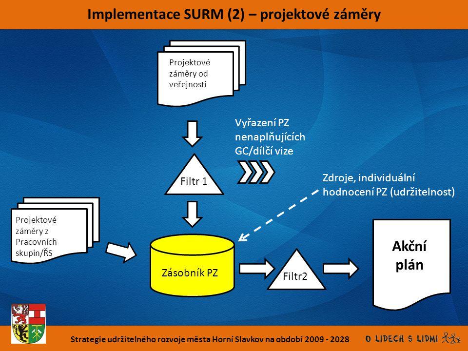 Strategie udržitelného rozvoje města Horní Slavkov na období 2009 - 2028 Implementace SURM (2) – projektové záměry Projektové záměry od veřejnosti Pro