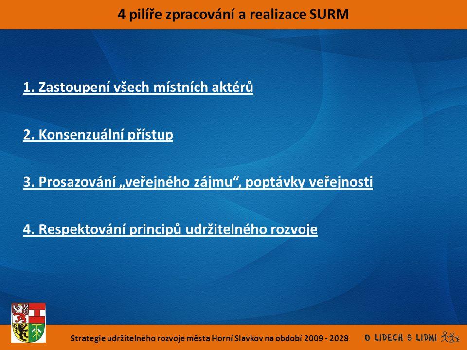 Strategie udržitelného rozvoje města Horní Slavkov na období 2009 - 2028 4 pilíře zpracování a realizace SURM 1. Zastoupení všech místních aktérů 2. K