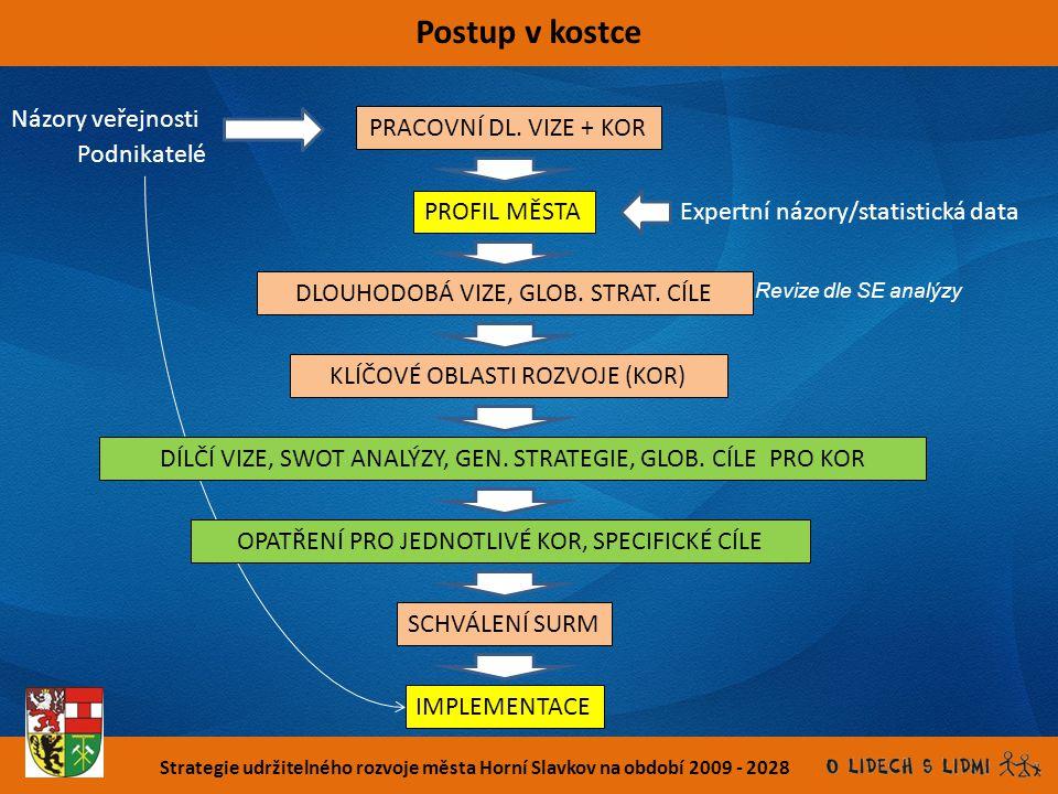 Strategie udržitelného rozvoje města Horní Slavkov na období 2009 - 2028 Postup v kostce PROFIL MĚSTA Názory veřejnosti Expertní názory/statistická da