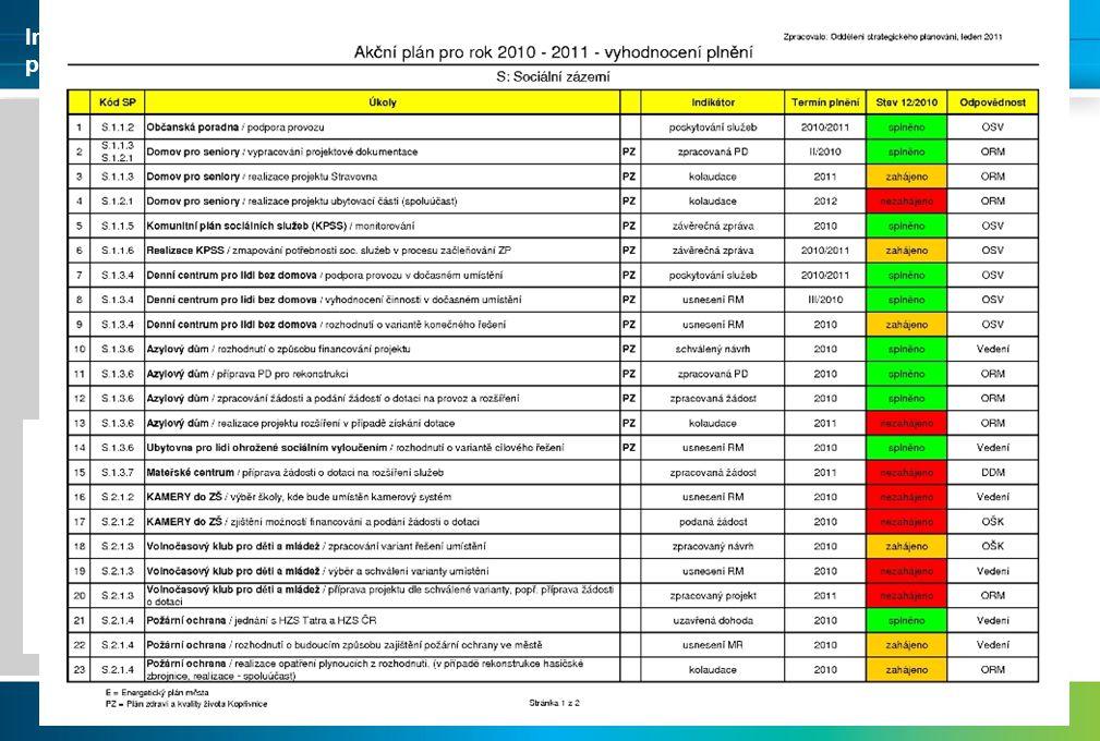 Minimálně 1 x ročně ke konci roku Dle potřeby průběžné vyhodnocení při pololetních rozborech plnění rozpočtu města Hodnocení: ve spolupráci s odpovědnými odbory na základě indikátorů Základní hodnotící škála Zahájeno Nezahájeno Splněno Akční plán rozvoje města Kopřivnice VYHODNOCENÍ Implementace Strategického plánu rozvoje města