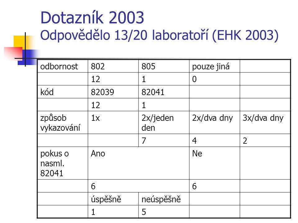 Dotazník 2003 Odpovědělo 13/20 laboratoří (EHK 2003) odbornost802805pouze jiná 1210 kód8203982041 121 způsob vykazování 1x2x/jeden den 2x/dva dny3x/dva dny 742 pokus o nasml.