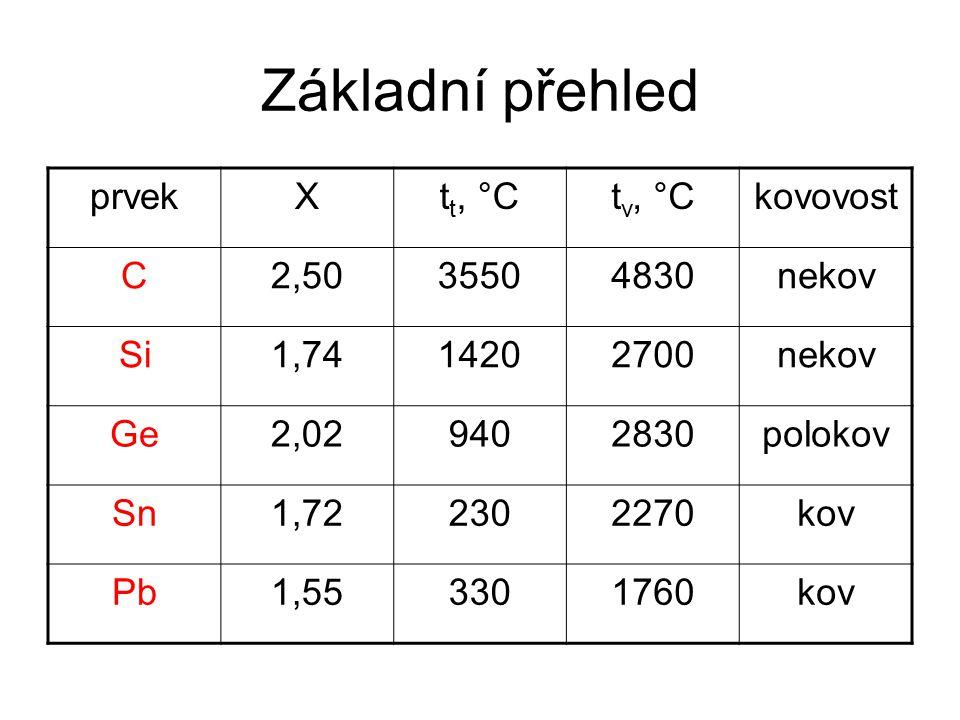 Základní přehled prvekXt t, °Ct v, °Ckovovost C2,5035504830nekov Si1,7414202700nekov Ge2,029402830polokov Sn1,722302270kov Pb1,553301760kov