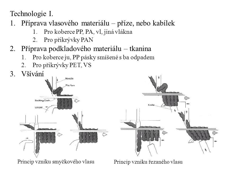 Princip vzniku smyčkového vlasu Princip vzniku řezaného vlasu Technologie I. 1.Příprava vlasového materiálu – příze, nebo kabílek 1.Pro koberce PP, PA